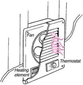 How Does An Electric Wall Heater Work