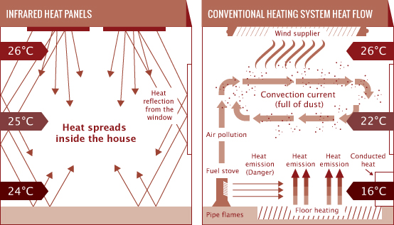 How Infrared Heaters Work