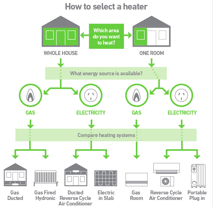 How to Use Your Heating System Energy Efficiently