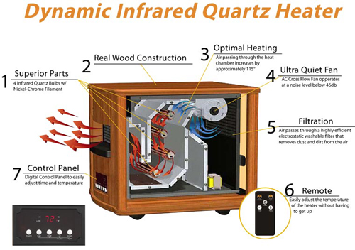 duraflame infrared quartz heater instruction manual