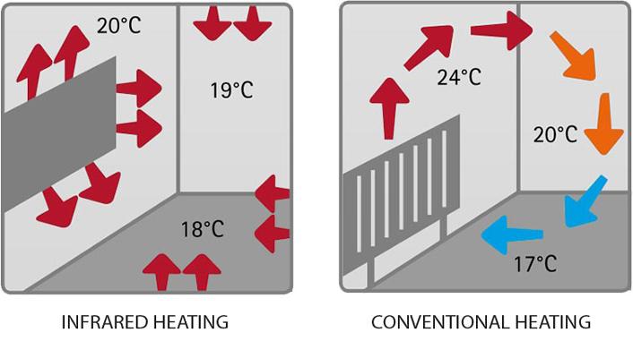 infrared-quartz-heating