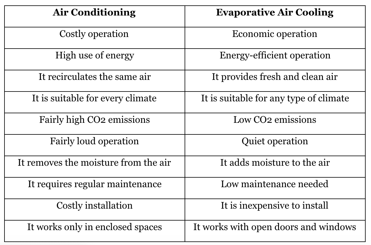 Evaporative Coolers vs. Air Conditioners