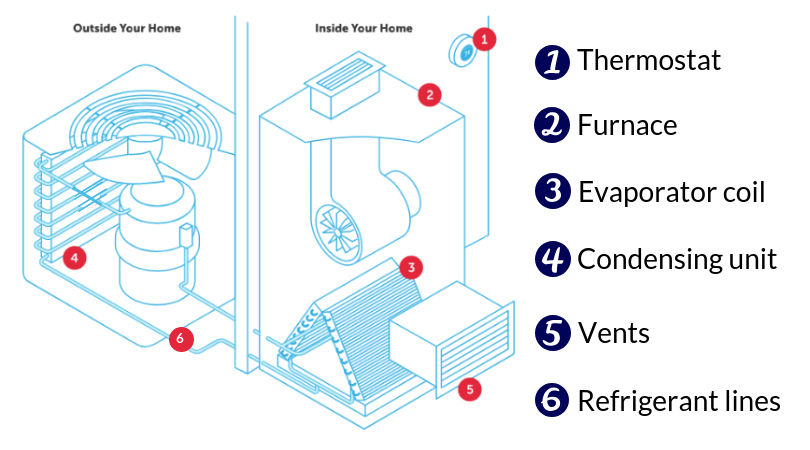 How Do HVAC Systems Work