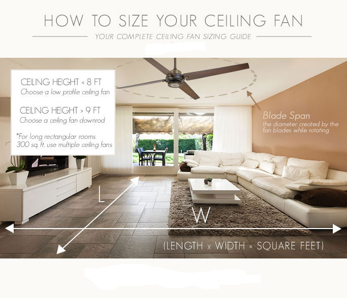 Ceiling Fan Sizing Guide Find The Right Fan For Your Room