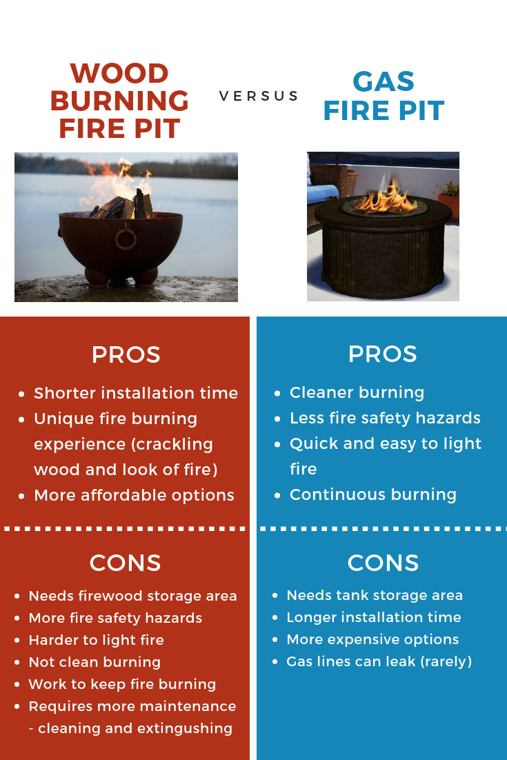 Gas vs Wood Fire Pit