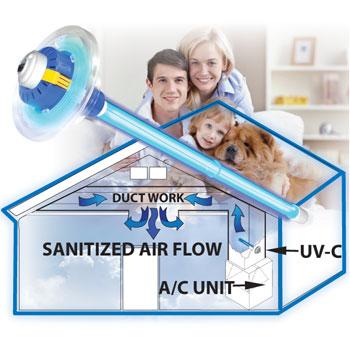 Bio-Shield UV-C Air Sanitizer System